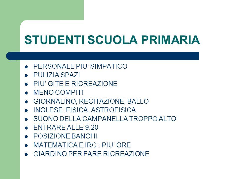 STUDENTI SCUOLA PRIMARIA PERSONALE PIU SIMPATICO PULIZIA SPAZI PIU GITE E RICREAZIONE MENO COMPITI GIORNALINO, RECITAZIONE, BALLO INGLESE, FISICA, ASTROFISICA SUONO DELLA CAMPANELLA TROPPO ALTO ENTRARE ALLE 9.20 POSIZIONE BANCHI MATEMATICA E IRC : PIU ORE GIARDINO PER FARE RICREAZIONE