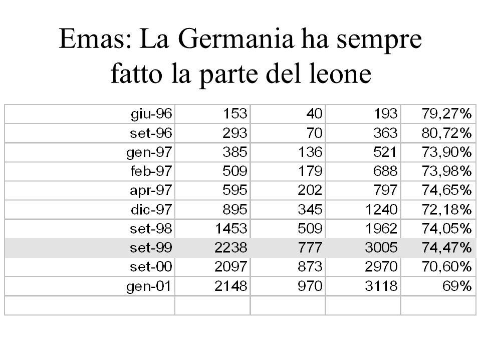 Emas: La Germania ha sempre fatto la parte del leone