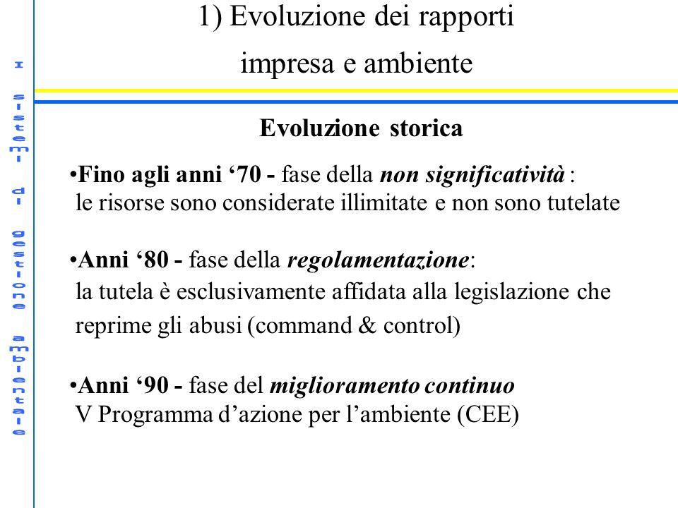1) Evoluzione dei rapporti impresa e ambiente Evoluzione storica Fino agli anni 70 - fase della non significatività : le risorse sono considerate illi