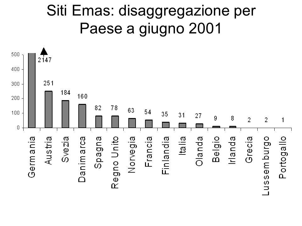 Siti Emas: disaggregazione per Paese a giugno 2001