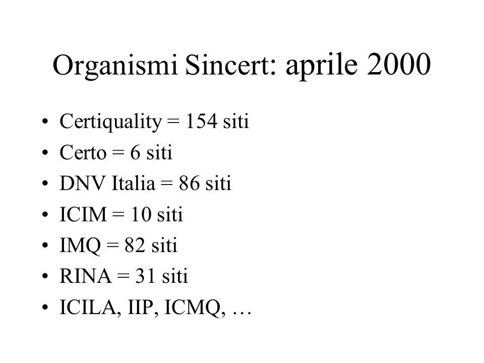 Organismi Sincert : aprile 2000 Certiquality = 154 siti Certo = 6 siti DNV Italia = 86 siti ICIM = 10 siti IMQ = 82 siti RINA = 31 siti ICILA, IIP, IC
