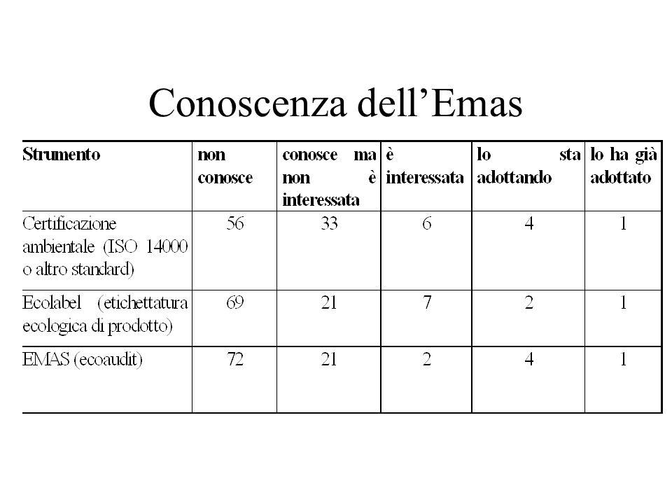 Conoscenza dellEmas