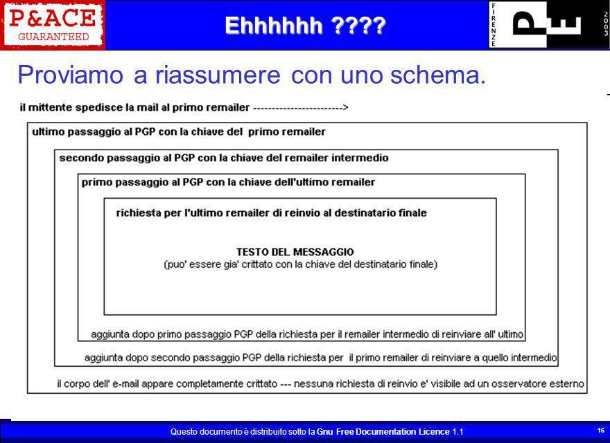 Questo documento è distribuito sotto la Gnu Free Documentation Licence 1.1 16 Proviamo a riassumere con uno schema. Ehhhhhh ????