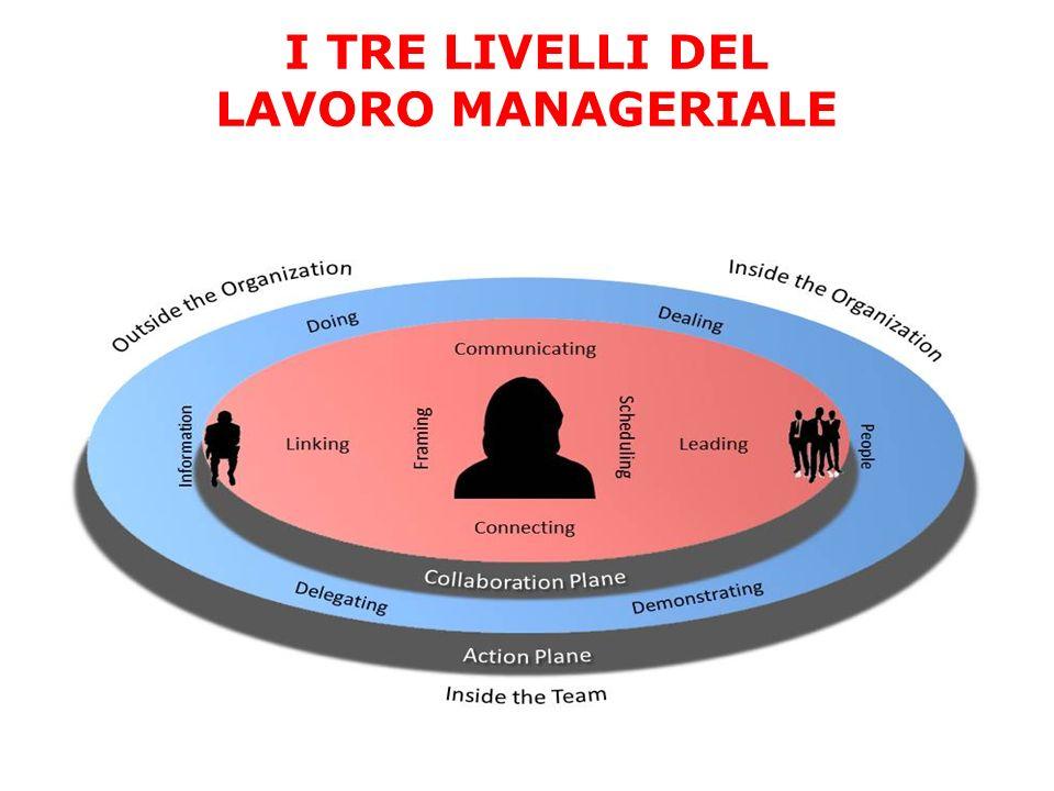 I TRE LIVELLI DEL LAVORO MANAGERIALE