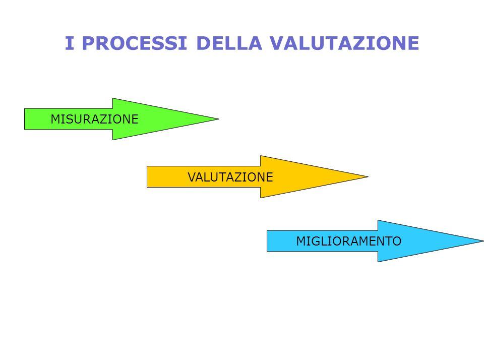 I PROCESSI DELLA VALUTAZIONE MISURAZIONE VALUTAZIONE MIGLIORAMENTO