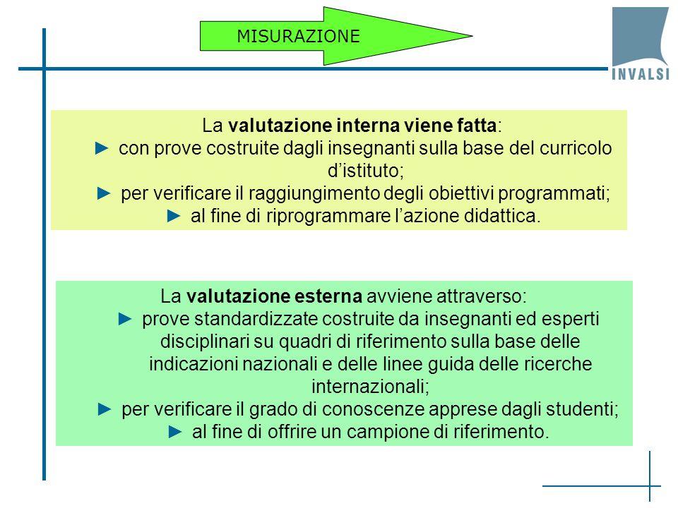 La valutazione esterna avviene attraverso: prove standardizzate costruite da insegnanti ed esperti disciplinari su quadri di riferimento sulla base delle indicazioni nazionali e delle linee guida delle ricerche internazionali; per verificare il grado di conoscenze apprese dagli studenti; al fine di offrire un campione di riferimento.