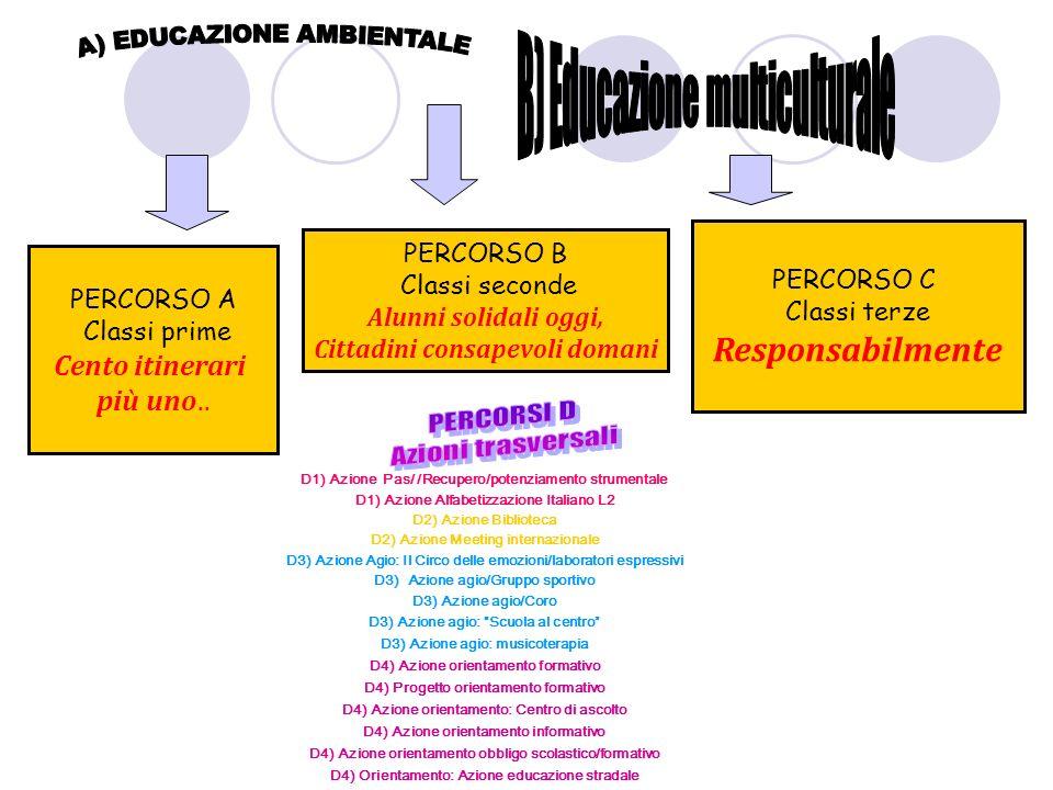 D1) Azione Pas/ /Recupero/potenziamento strumentale D1) Azione Alfabetizzazione Italiano L2 D2) Azione Biblioteca D2) Azione Meeting internazionale D3