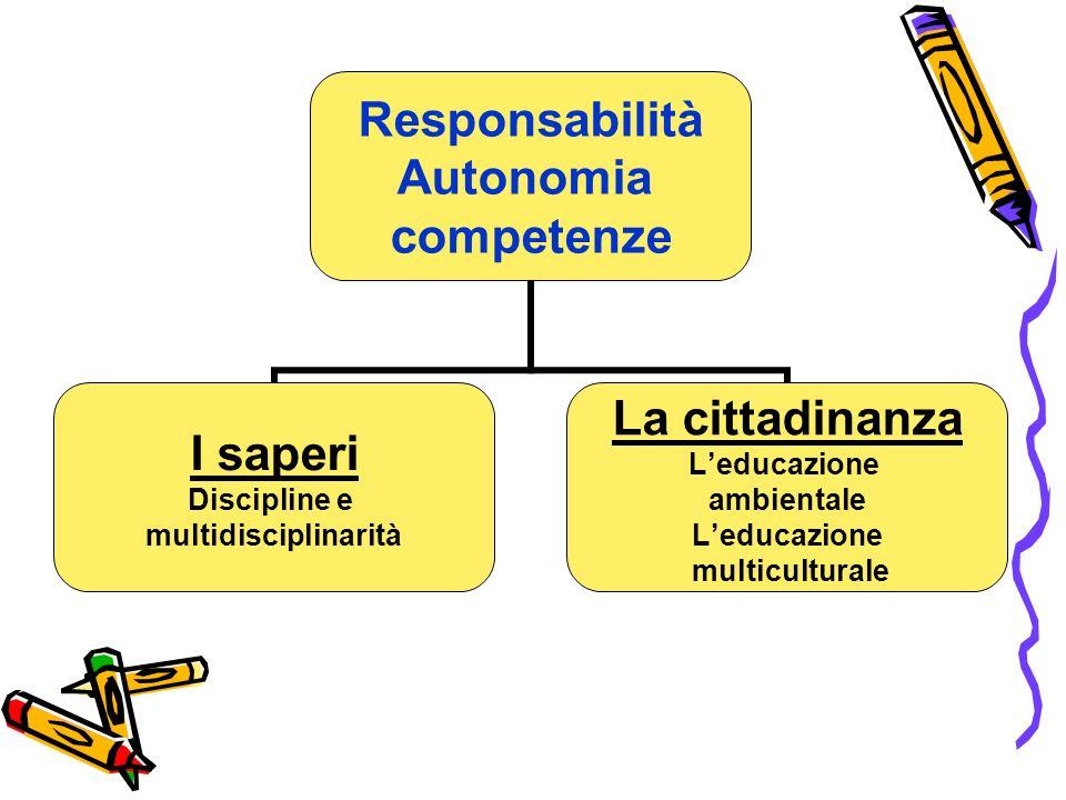 Responsabilità Autonomia competenze I saperi Discipline e multidisciplinarità La cittadinanza Leducazione ambientale Leducazione multiculturale