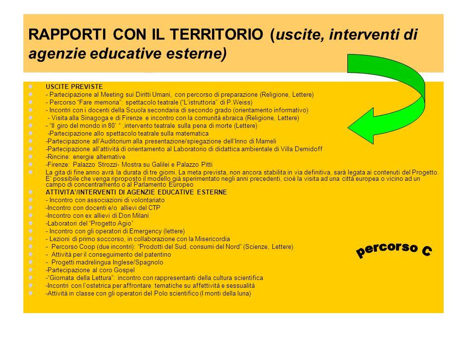 RAPPORTI CON IL TERRITORIO (uscite, interventi di agenzie educative esterne) USCITE PREVISTE - Partecipazione al Meeting sui Diritti Umani, con percor