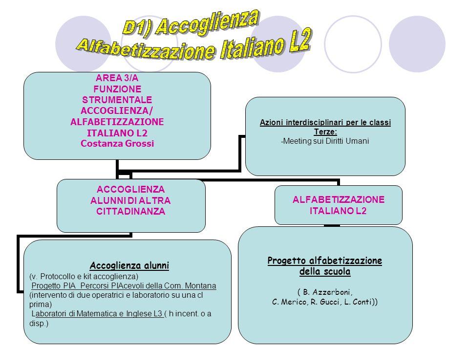 AREA 3/A FUNZIONE STRUMENTALE ACCOGLIENZA/ ALFABETIZZAZIONE ITALIANO L2 Costanza Grossi ACCOGLIENZA ALUNNI DI ALTRA CITTADINANZA Accoglienza alunni (v