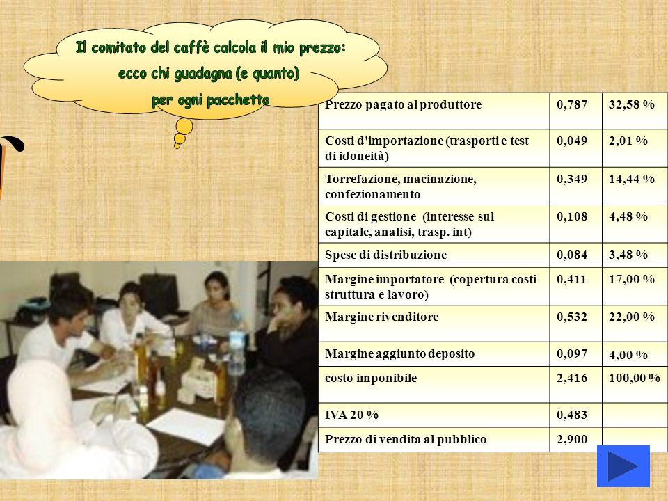 Prezzo pagato al produttore0,78732,58 % Costi d'importazione (trasporti e test di idoneità) 0,0492,01 % Torrefazione, macinazione, confezionamento 0,3