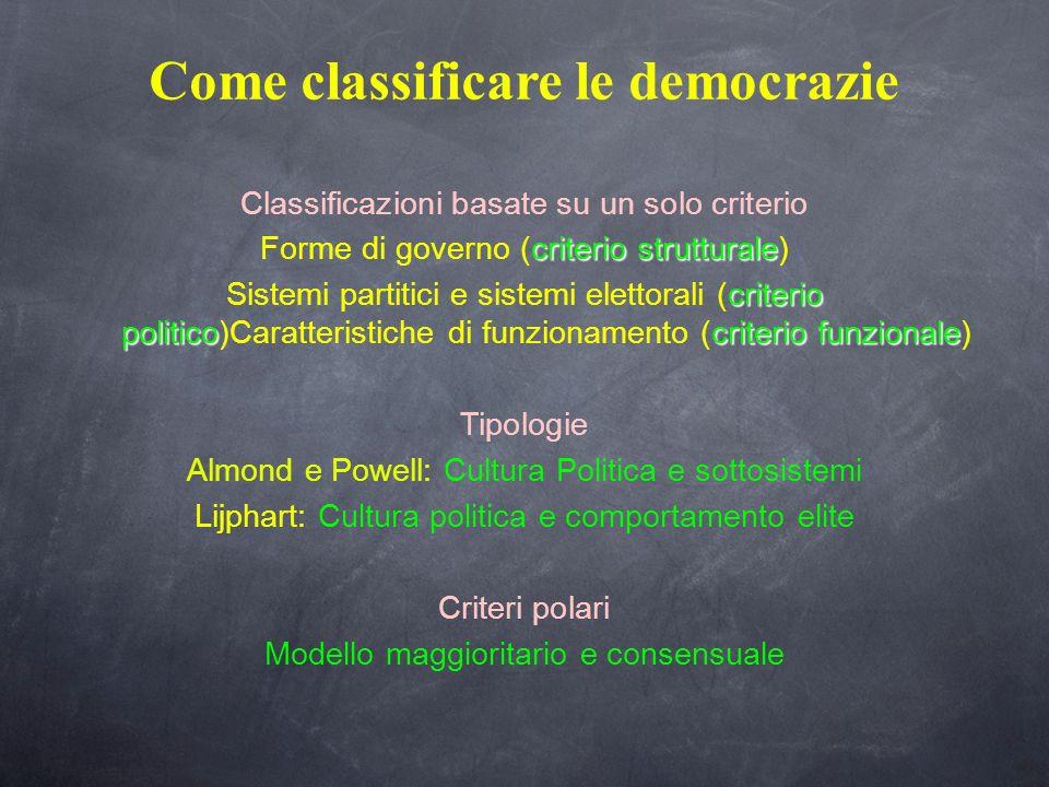 Come classificare le democrazie Classificazioni basate su un solo criterio criterio strutturale Forme di governo (criterio strutturale) criterio polit