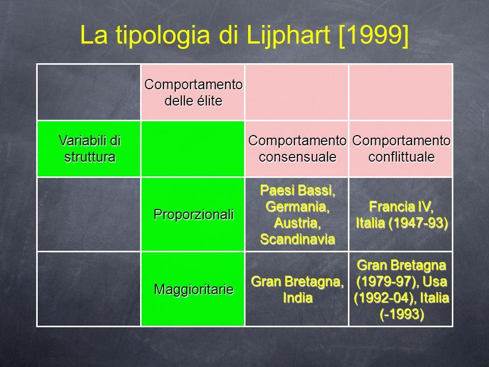 La tipologia di Lijphart [1999] Comportamento delle élite Variabili di struttura Comportamento consensuale Comportamento conflittuale Proporzionali Pa
