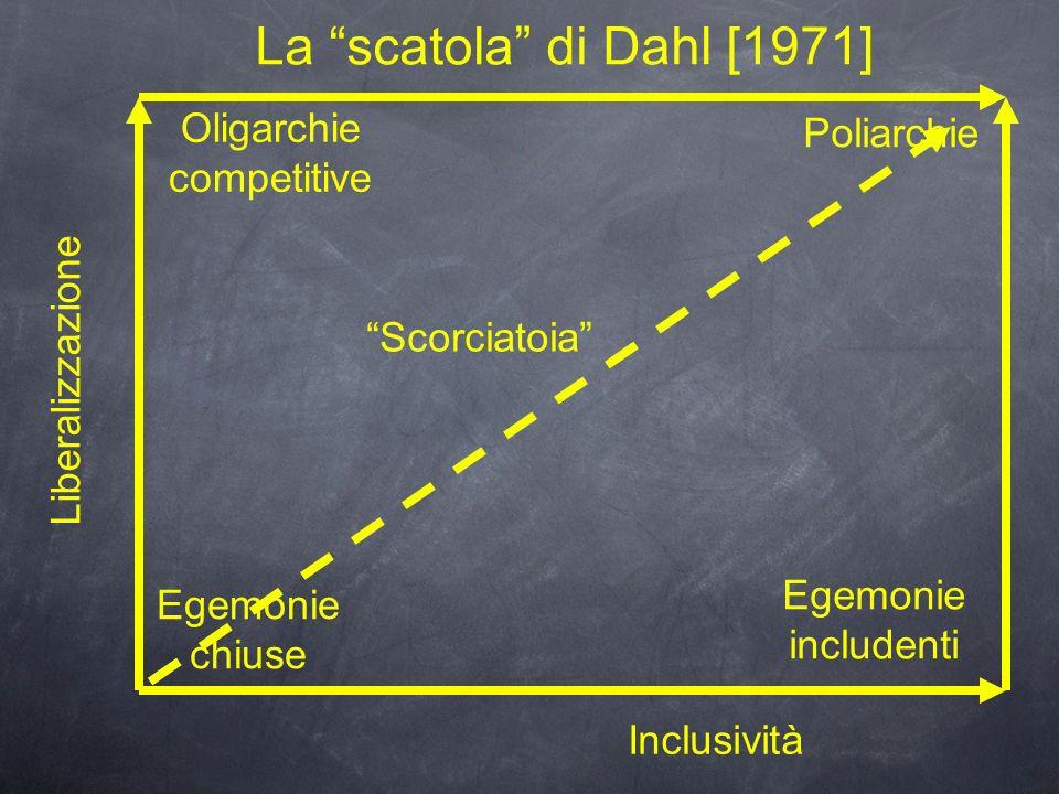 La scatola di Dahl [1971] Liberalizzazione Inclusività Egemonie chiuse Oligarchie competitive Egemonie includenti Poliarchie Scorciatoia