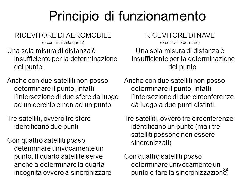 34 Principio di funzionamento RICEVITORE DI AEROMOBILE (o con una certa quota) Una sola misura di distanza è insufficiente per la determinazione del p