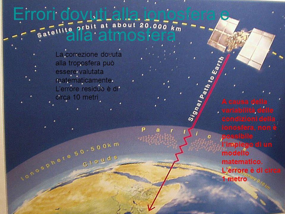 43 Errori dovuti alla ionosfera e alla atmosfera La correzione dovuta alla troposfera può essere valutata matematicamente. Lerrore residuo è di circa