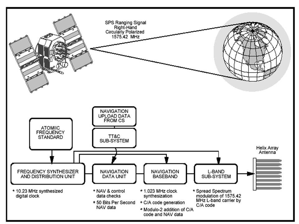 10 Segmento spaziale I satelliti della serie Block II richiedono una interazione minima con le stazioni di terra e consentono di eseguire la maggiore parte delle manutenzione senza interruzione delle trasmissioni Gli aggiornamenti periodici dei dati possono causare una interruzione dellemissione del segnale di navigazione della durata di 6 – 24 secondi.