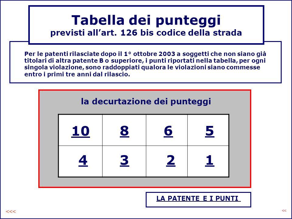 Tabella dei punteggi previsti allart. 126 bis codice della strada Per le patenti rilasciate dopo il 1° ottobre 2003 a soggetti che non siano già titol