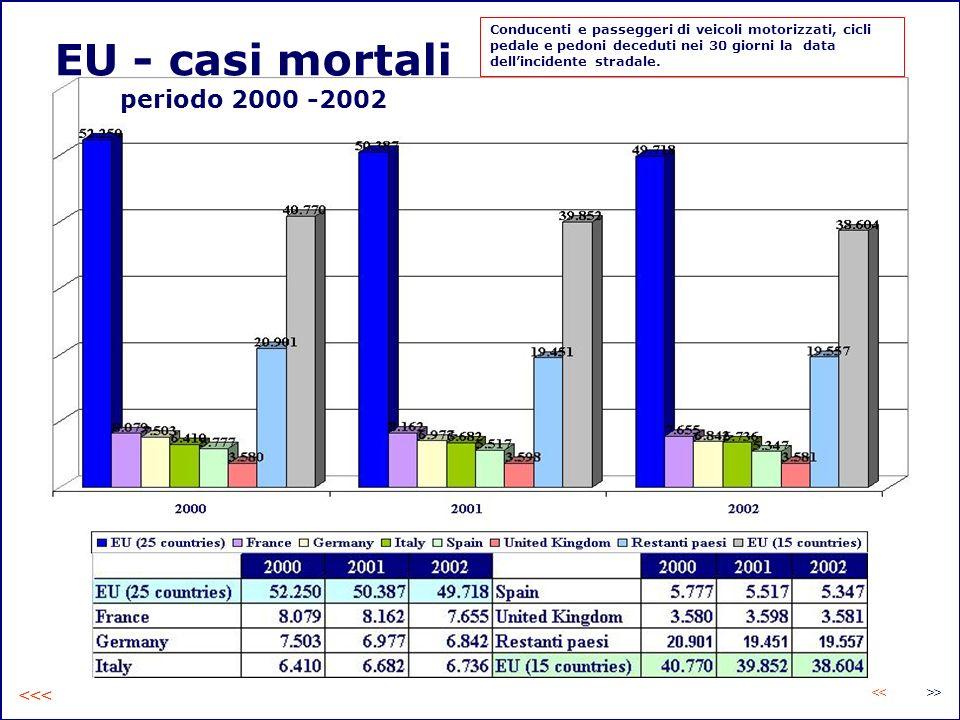 EU - casi mortali periodo 2000 -2002 Conducenti e passeggeri di veicoli motorizzati, cicli pedale e pedoni deceduti nei 30 giorni la data dellincident