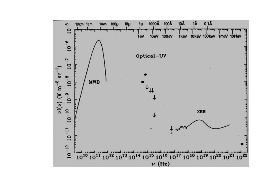 I nuclei attivi 1-10% delle galassie possiedono un nucleo attivo Tre semplici argomenti contro lipotesi di emissione stellare: 1) Variabilita: tempi scala brevi regioni compatte 2) Spettro di emissione: completamente diverso dallo spettro delle varie popolazioni stellari e indicativo di processi non termici 3) Energia coinvolta