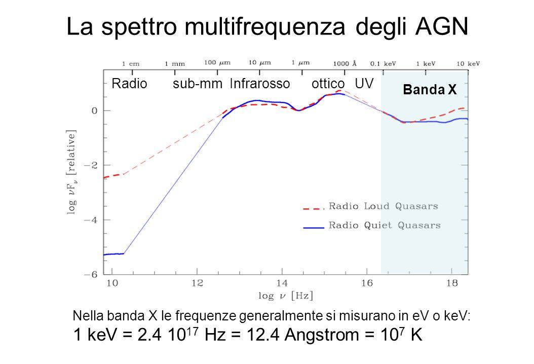 Spettro in energia e fotoni e unita di misura piu comuni Componente principale dello spettro X: legge di potenza Spettro in energia: F(E) = C E - misurato in keV/cm 2 /s/keV Spettro in fotoni: N(E) = D E - misurato in fotoni/cm 2 /s/keV F(E) = E x N(E) E -α = E x E -Γ = E -(Γ-1) Γ = α+1 α= indice spettrale Γ= indice in fotoni (photon index)