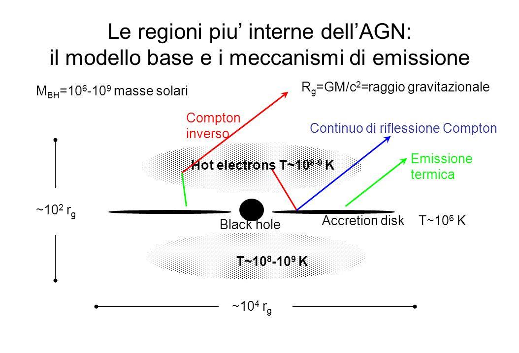 Lo spettro in banda X Black hole Accretion disk Hot electrons osservatore Legge di potenza primaria Eccesso soft Continuo di riflessione Riga del ferro F(E) = C E - e (-E/Ec) [1+ A(E) ] + BB(E) + G(E) Negli AGN radio loud una ulteriore componente dello spettro proviene dal jet