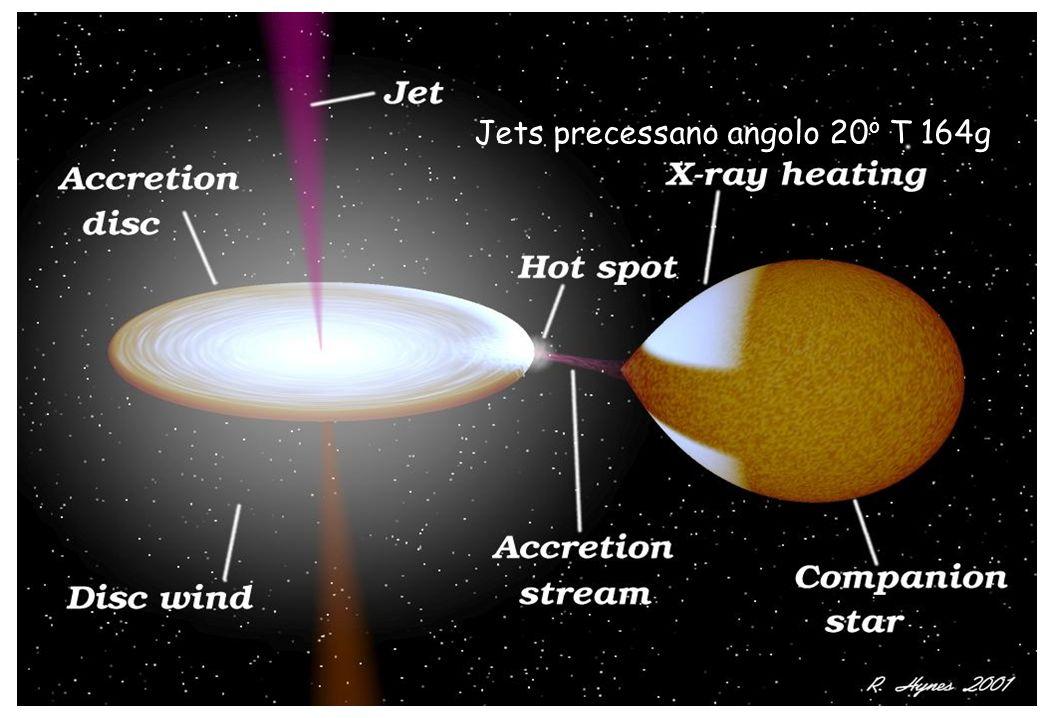 Precessione dovuta a precessione disco di accrescimento: Stella compagna per effetti mareali non sferica da cui momento torcente su disco e quindi precessione.