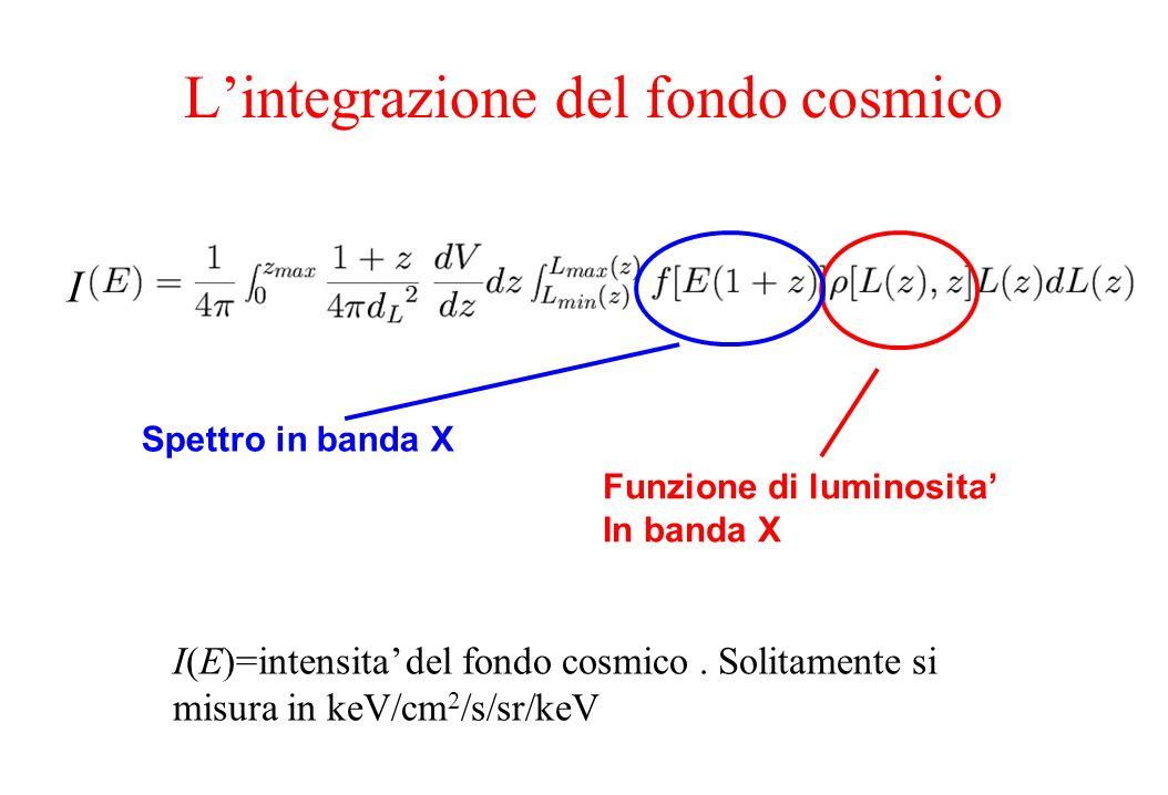 Rappresentazione schematica della funzione di luminosita ed evoluzione cosmologica degli AGN Evoluzione in densita: agn in media piu numerosi in passato Log L Log ρ z=0 z=1 Log L Log ρ z=0 z=1 Evoluzione in luminosita: agn in media piu luminosi in passato ρ~L -γ1 L<L B ρ~L -γ2 L>L B γ1~1.4 γ2~3.4 logL B (z=0)~44 L(z)=L(0)(1+z) β β~2.6 (z = redshift)