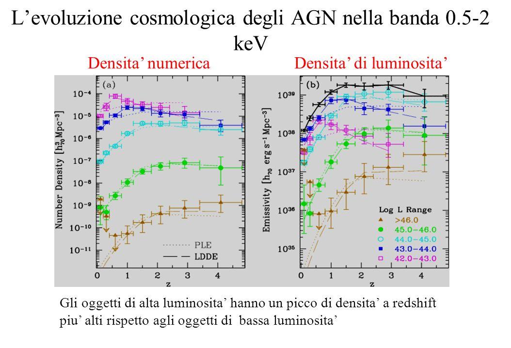 La funzione di luminosita nella banda hard X (2-10 keV) Il numero di AGN contenuti nella funzione di luminosita 2-10 keV e maggiore del numero di AGN contenuti nella funzione di luminosita 0.5-2 keV questo perche nella banda 2-10 keV si riescono ad osservare efficacemente anche gli AGN oscurati AGN non oscurati Totale AGN (con rapporto oscurati/non oscurati che cala con la luminosita) Totale AGN (con rapporto costante)