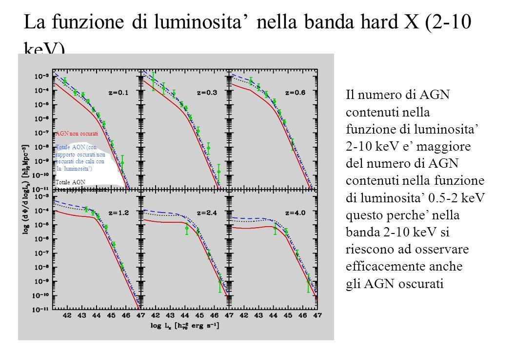 Dipendenze della frazione di AGN oscurati con la luminosita e il redshift Le osservazioni piu recenti suggeriscono che il numero di AGN oscurati decresce ad alte luminosita intrinseche.