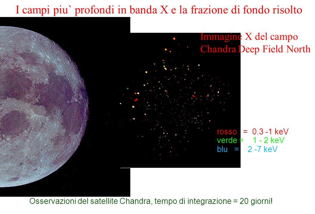 Il fondo risolto in sorgenti singole La maggior parte della radiazione di fondo cosmico nella banda 1-10 keV e stata gia risolta in sorgenti singole nei Chandra Deep Fields.