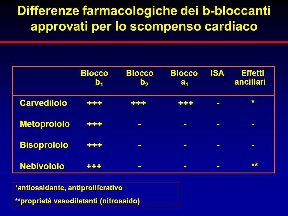 Blocco Blocco Blocco ISA Effetti Blocco Blocco Blocco ISA Effetti b 1 b 2 a 1 ancillari b 1 b 2 a 1 ancillari Carvedilolo ++++++ +++ - * Metoprololo +
