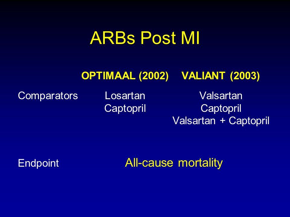 ARBs Post MI OPTIMAAL (2002)VALIANT (2003) ComparatorsLosartanValsartan CaptoprilCaptopril Valsartan + Captopril Endpoint All-cause mortality