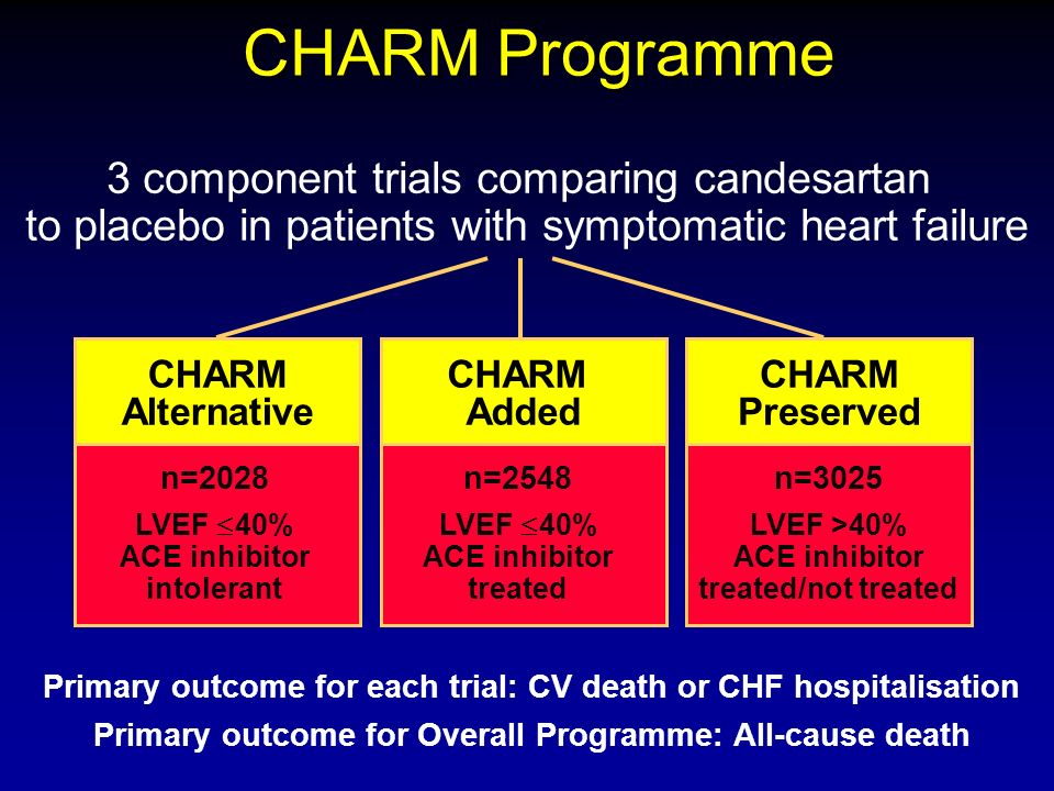 CHARM Added CHARM Preserved CHARM Programme 3 component trials comparing candesartan to placebo in patients with symptomatic heart failure CHARM Alternative n=2028 LVEF 40% ACE inhibitor intolerant n=2548 LVEF 40% ACE inhibitor treated n=3025 LVEF >40% ACE inhibitor treated/not treated Primary outcome for Overall Programme: All-cause death Primary outcome for each trial: CV death or CHF hospitalisation
