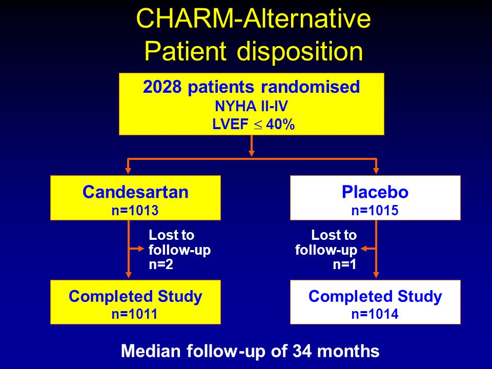 CHARM-Alternative Patient disposition Median follow-up of 34 months Candesartan n=1013 Placebo n=1015 Completed Study n=1011 Completed Study n=1014 Lost to follow-up n=2 Lost to follow-up n=1 2028 patients randomised NYHA II-IV LVEF 40%
