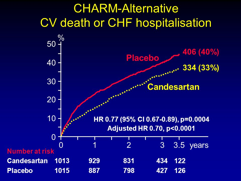 CHARM-Alternative CV death or CHF hospitalisation 0123years 0 10 20 30 40 50 Placebo Candesartan % HR 0.77 (95% CI 0.67-0.89), p=0.0004 Adjusted HR 0.70, p<0.0001 Number at risk Candesartan 1013929831434122 Placebo 1015887798427126 3.5 406 (40%) 334 (33%)