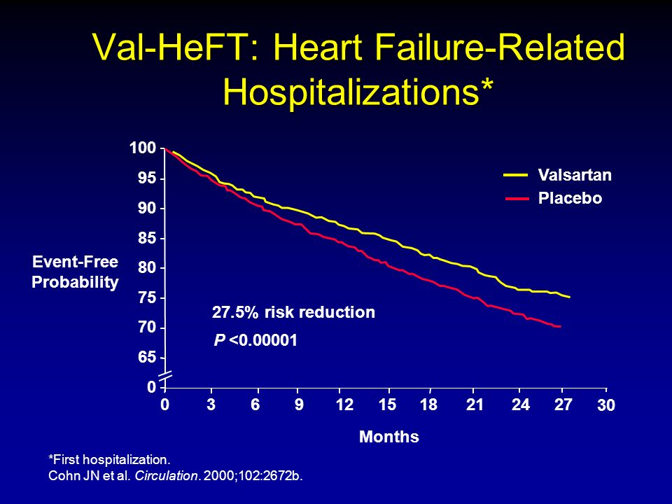 *First hospitalization. Cohn JN et al. Circulation. 2000;102:2672b. 369121518212427 0 65 70 75 80 85 90 95 100 Months Event-Free Probability P <0.0000