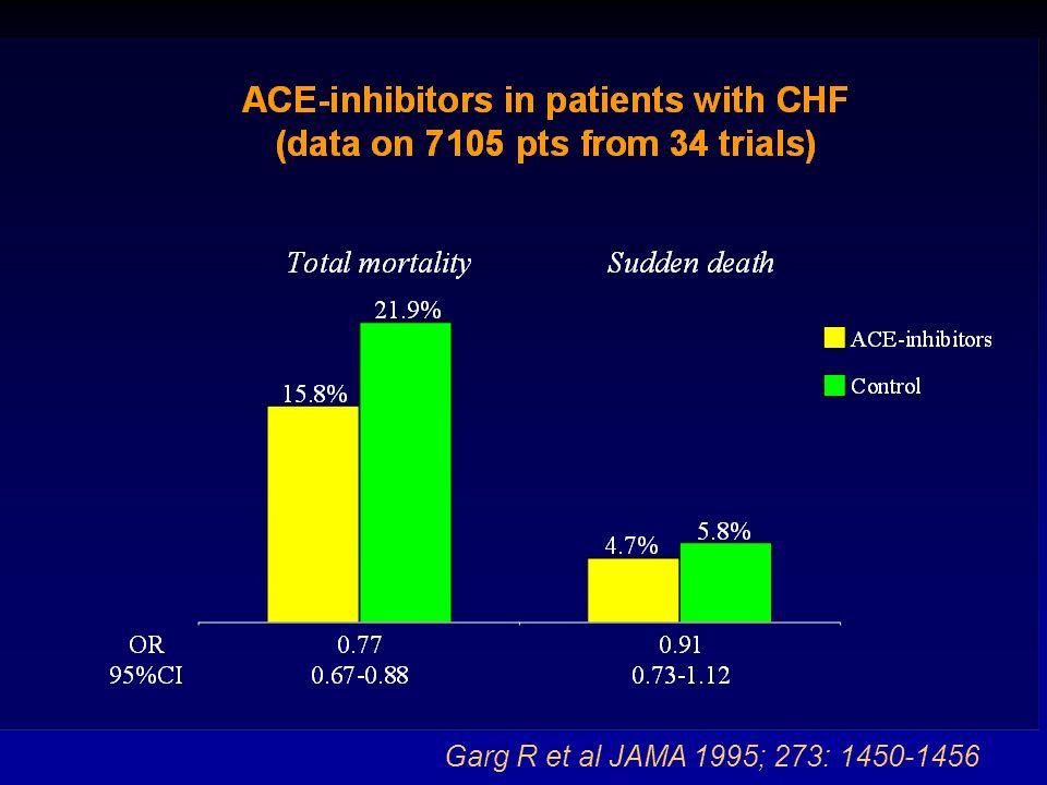 INDICAZIONI DEGLI ACE-I Sono raccomandati, in aggiunta ad un beta-bloccante, in tutti i pazienti con EF 40% per ridurre il rischio di ospedalizzazione per peggioramento dello scompenso e di morte prematura.