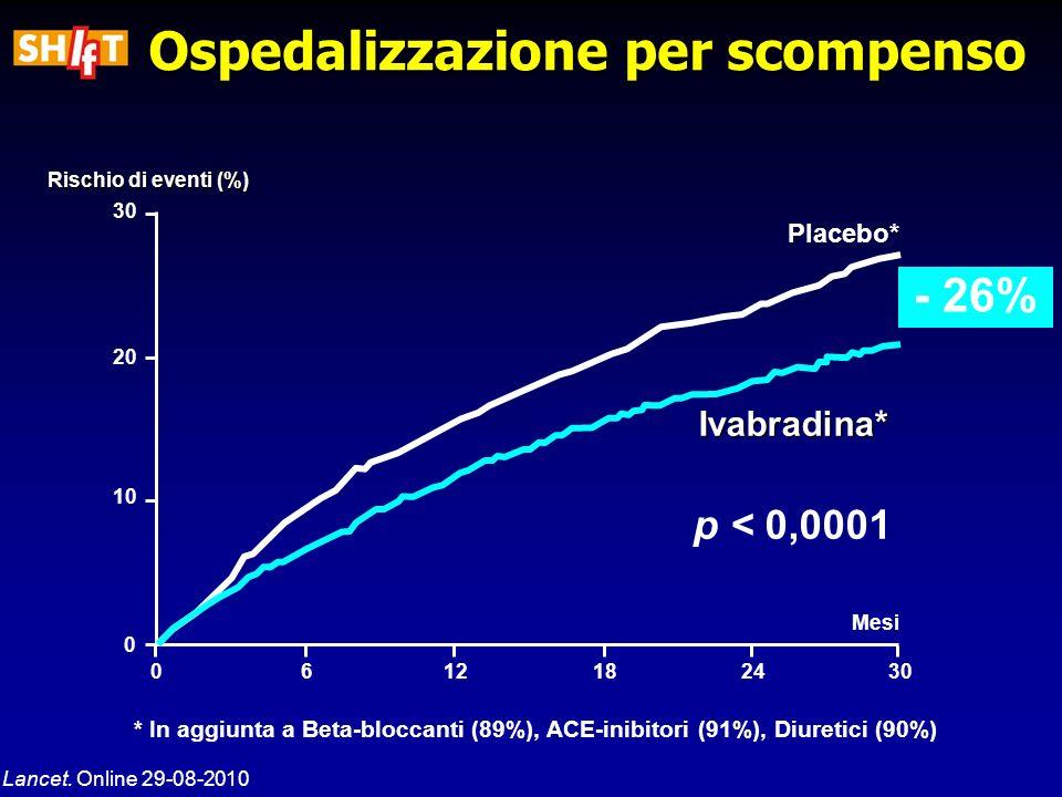 0612182430 Mesi 30 20 10 0 - 26% Rischio di eventi (%) Lancet. Online 29-08-2010 Placebo* * In aggiunta a Beta-bloccanti (89%), ACE-inibitori (91%), D