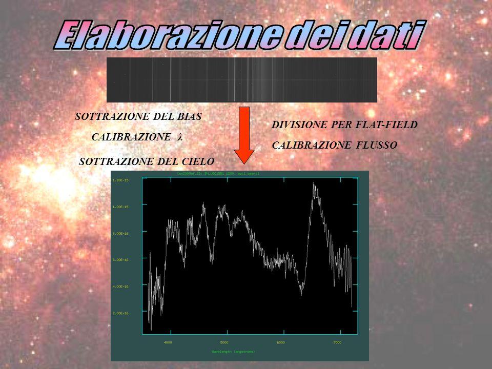 SOTTRAZIONE DEL BIAS DIVISIONE PER FLAT-FIELD CALIBRAZIONE λ CALIBRAZIONE FLUSSO SOTTRAZIONE DEL CIELO