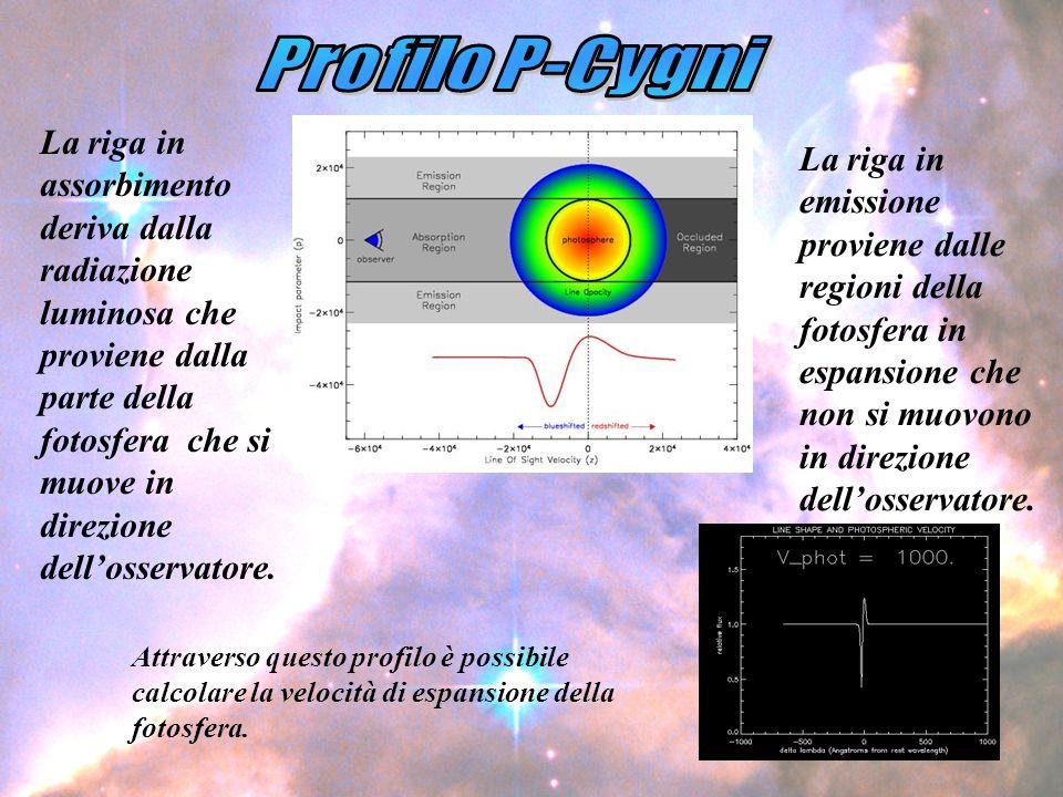 La riga in emissione proviene dalle regioni della fotosfera in espansione che non si muovono in direzione dellosservatore.