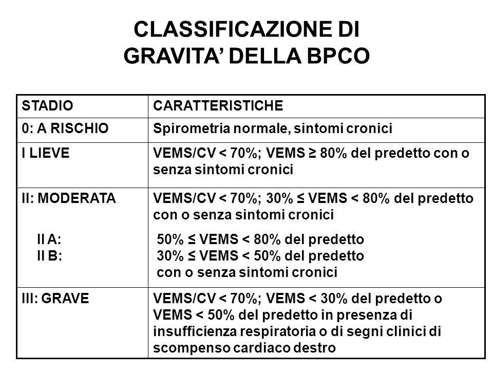 VEMS/CV < 70%; VEMS < 30% del predetto o VEMS < 50% del predetto in presenza di insufficienza respiratoria o di segni clinici di scompenso cardiaco destro III: GRAVE VEMS/CV < 70%; 30% VEMS < 80% del predetto con o senza sintomi cronici 50% VEMS < 80% del predetto 30% VEMS < 50% del predetto con o senza sintomi cronici II: MODERATA II A: II B: VEMS/CV < 70%; VEMS 80% del predetto con o senza sintomi cronici I LIEVE Spirometria normale, sintomi cronici0: A RISCHIO CARATTERISTICHESTADIO CLASSIFICAZIONE DI GRAVITA DELLA BPCO