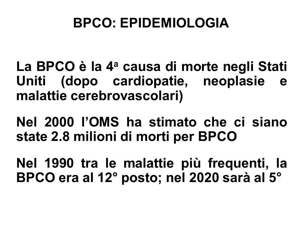 BPCO: COSTI Tra il 1985 ed il 1995 il numero di visite mediche per BPCO negli USA è aumentato da 9 a 16 milioni Nel 1995 i ricoveri per BPCO negli USA sono stati 500.000 con una spesa sanitaria di circa 15 miliardi di dollari