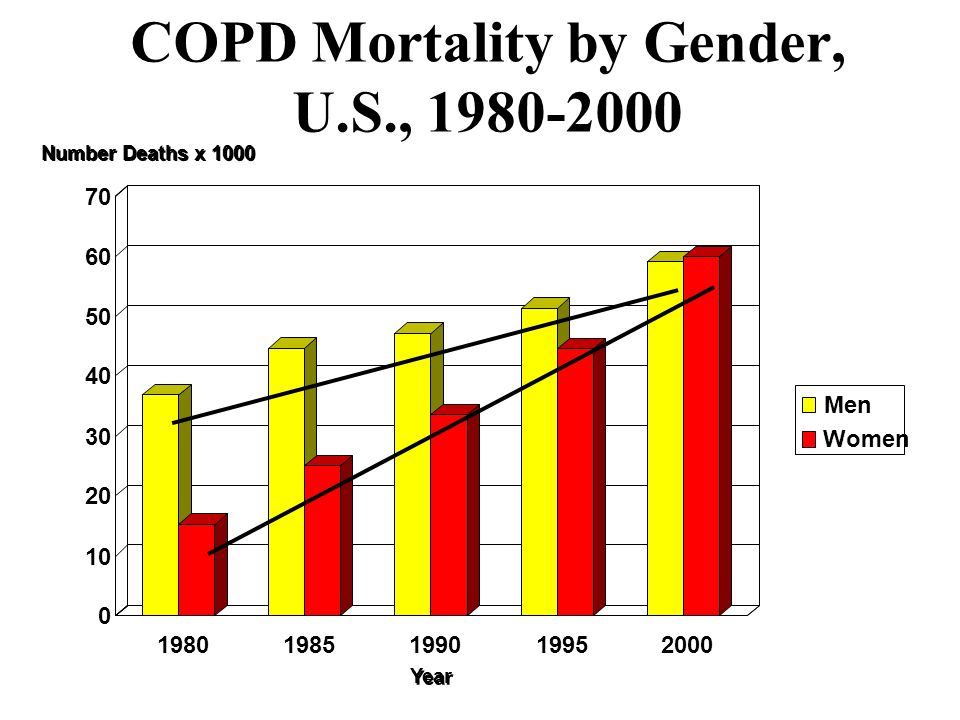 COPD Prevalence in U.S.A.