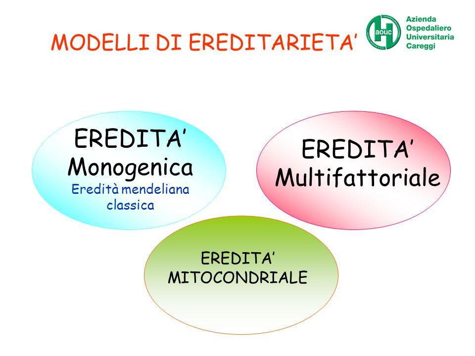 MODELLI DI EREDITARIETA EREDITA Monogenica Eredità mendeliana classica EREDITA Multifattoriale EREDITA MITOCONDRIALE