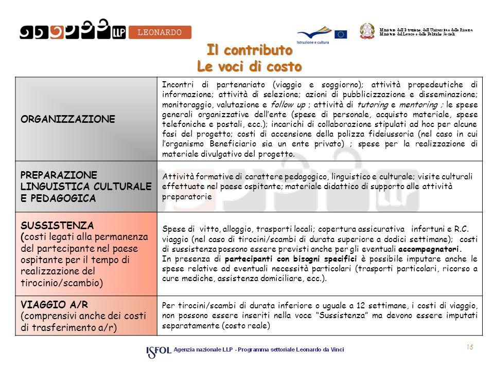 Il contributo Le voci di costo ORGANIZZAZIONE Incontri di partenariato (viaggio e soggiorno); attività propedeutiche di informazione; attività di sele