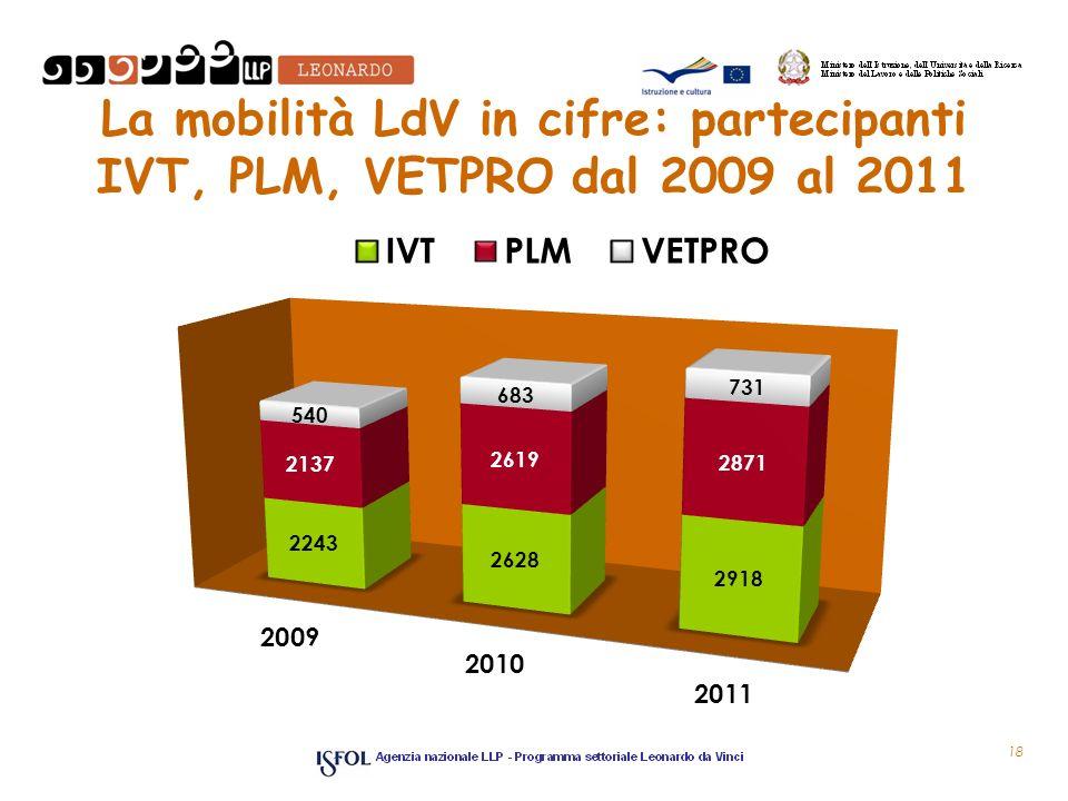 La mobilità LdV in cifre: partecipanti IVT, PLM, VETPRO dal 2009 al 2011 18
