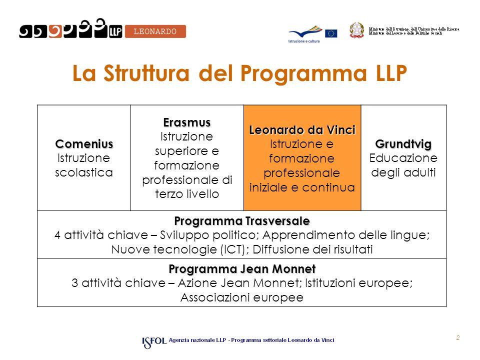 La Struttura del Programma LLP 2 Comenius Istruzione scolasticaErasmus Istruzione superiore e formazione professionale di terzo livello Leonardo da Vi