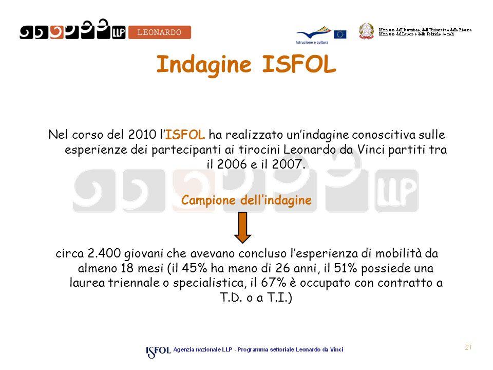 Indagine ISFOL Nel corso del 2010 lISFOL ha realizzato unindagine conoscitiva sulle esperienze dei partecipanti ai tirocini Leonardo da Vinci partiti tra il 2006 e il 2007.