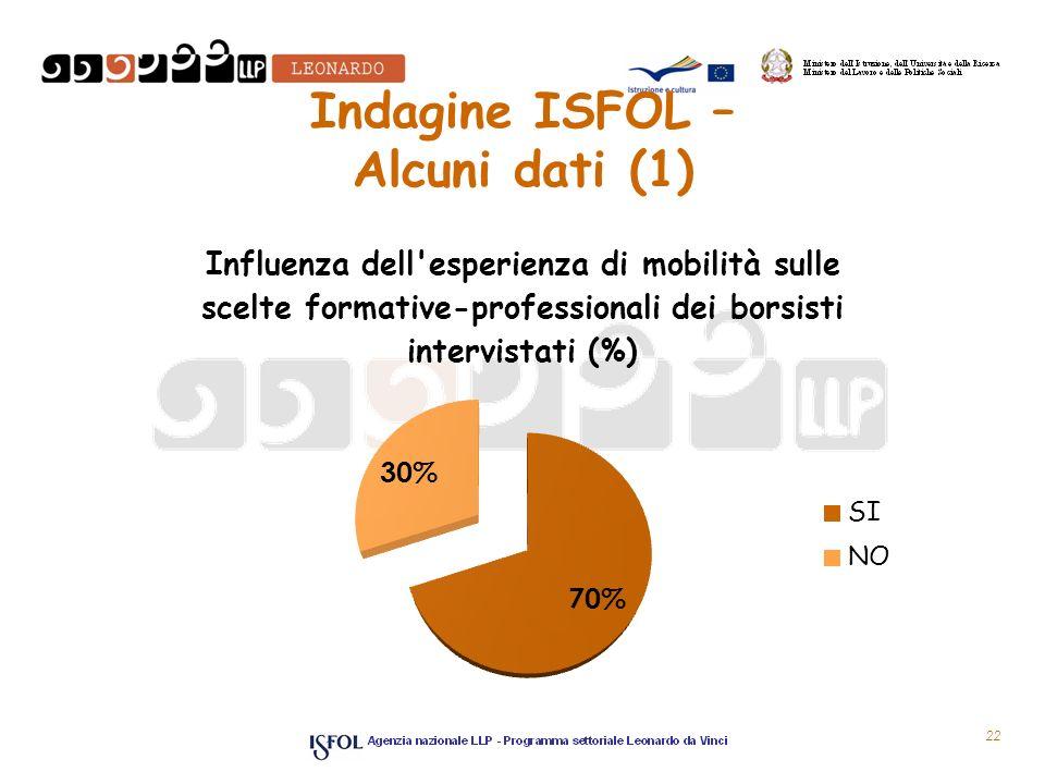 Indagine ISFOL – Alcuni dati (1) 22